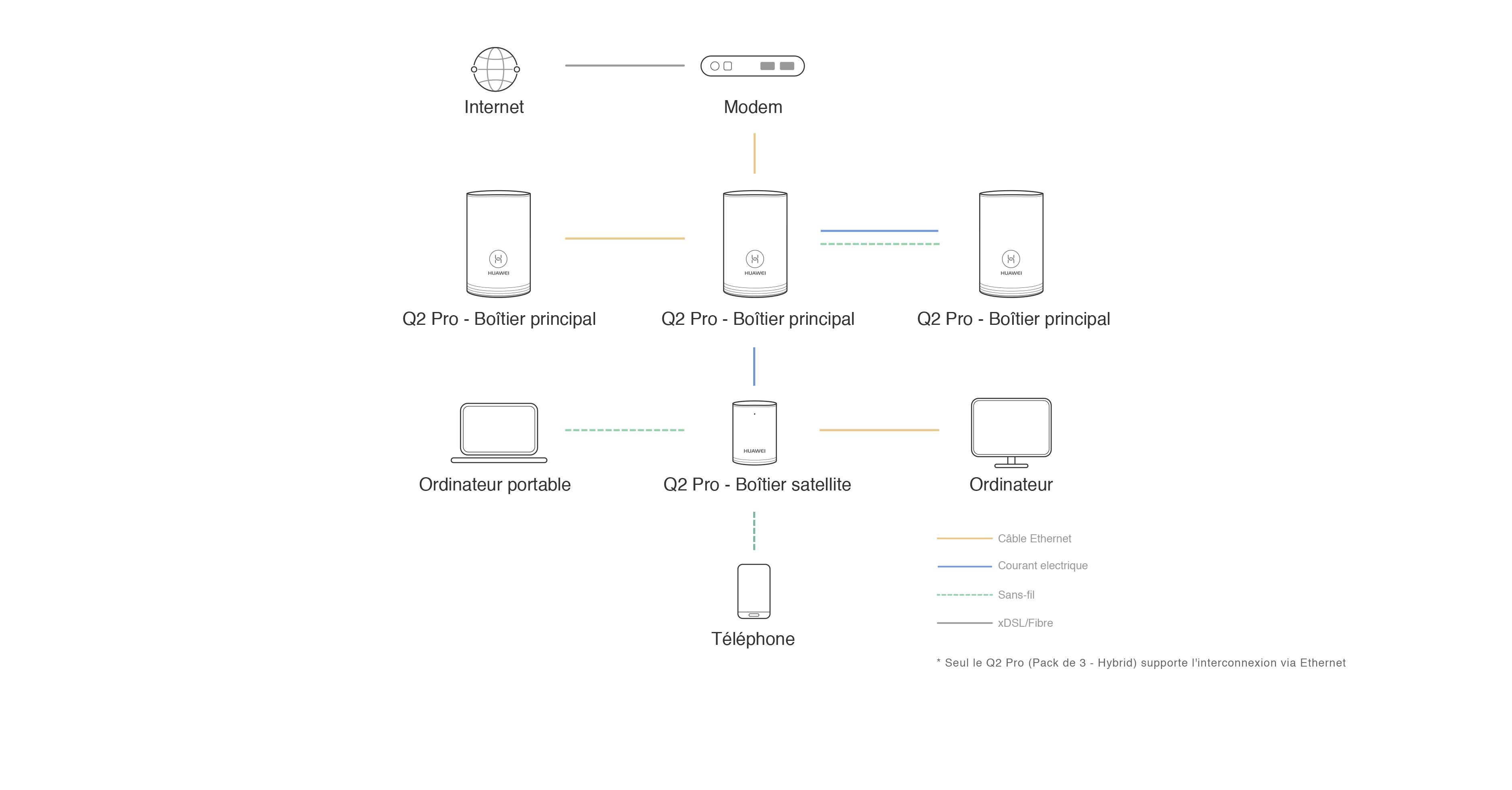 https://consumer.huawei.com/content/dam/huawei-cbg-site/weu/fr/mkt/pdp/smart-home/q2-pro-3pack/3760/pc-3760-4.jpg