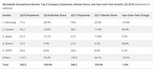 IDC Worldwide Quarterly Mobile Phone Tracker, July 31 2018